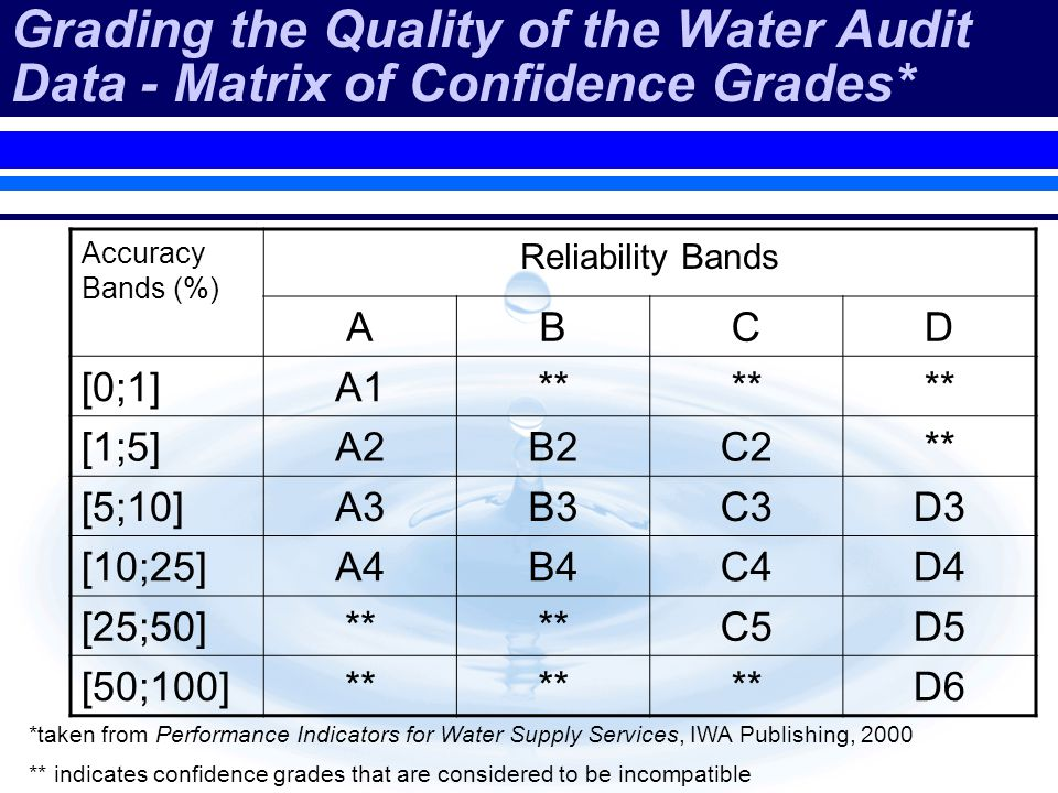 Grading the Quality of the Water Audit Data - Matrix of Confidence Grades* *taken from Performance Indicators for Water Supply Services, IWA Publishing, 2000 ** indicates confidence grades that are considered to be incompatible Accuracy Bands (%) Reliability Bands ABCD [0;1]A1** [1;5]A2B2C2** [5;10]A3B3C3D3 [10;25]A4B4C4D4 [25;50]** C5D5 [50;100]** D6