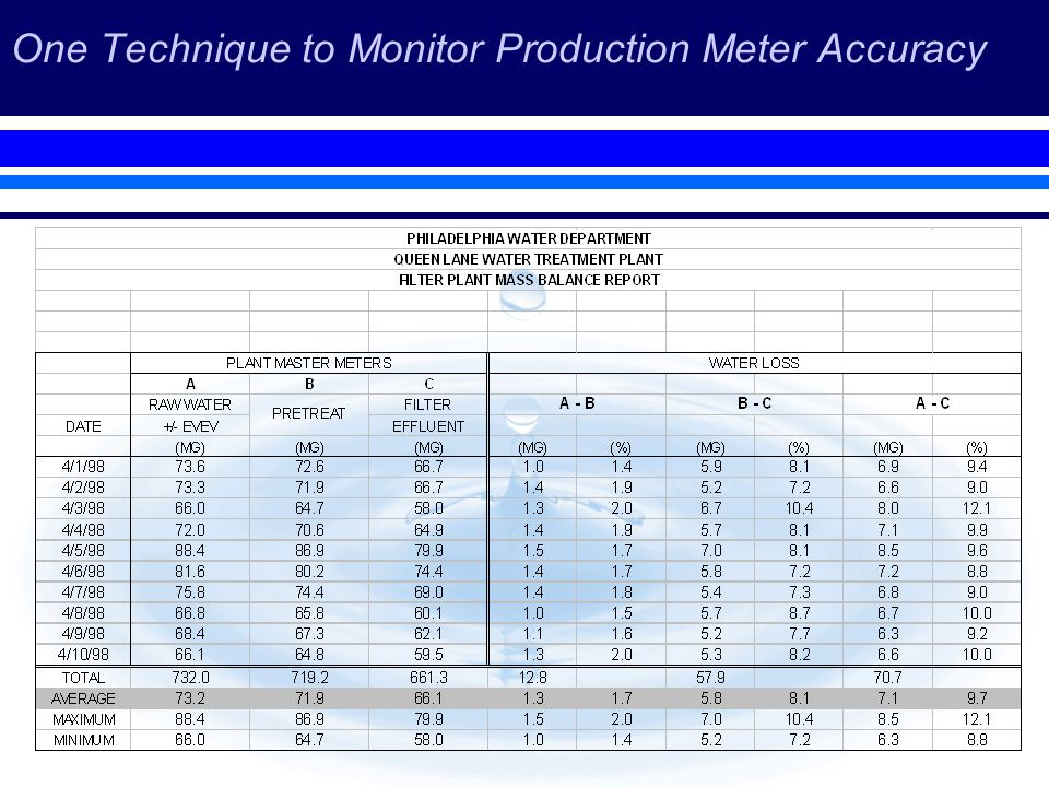 One Technique to Monitor Production Meter Accuracy