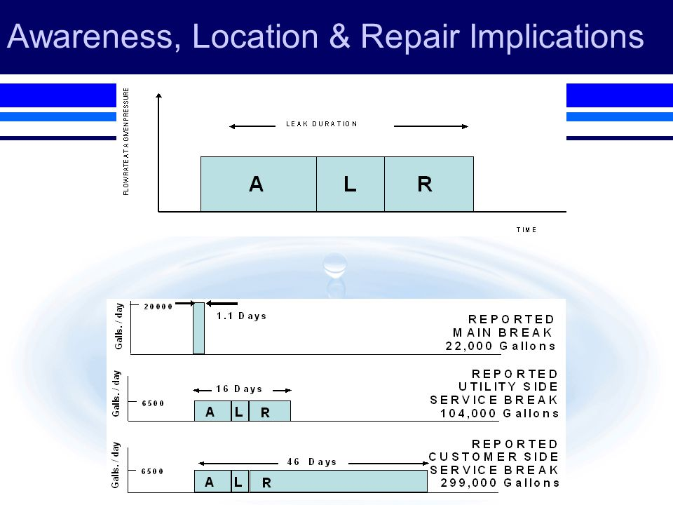 Awareness, Location & Repair Implications