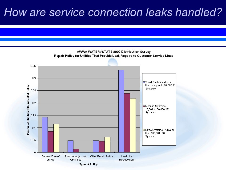 How are service connection leaks handled