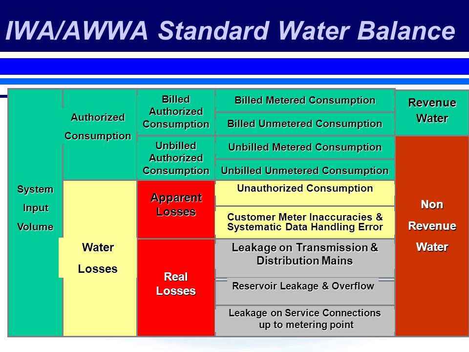 IWA/AWWA Standard Water Balance SystemInputVolume AuthorizedConsumption RevenueWater NonRevenueWater BilledAuthorizedConsumption UnbilledAuthorizedConsumption ApparentLosses RealLosses WaterLosses Billed Metered Consumption Unbilled Unmetered Consumption Unauthorized Consumption Customer Meter Inaccuracies & Systematic Data Handling Error Leakage on Transmission & Distribution Mains Billed Unmetered Consumption Unbilled Metered Consumption Leakage on Service Connections up to metering point up to metering point Reservoir Leakage & Overflow