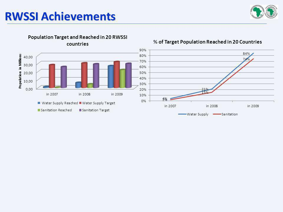RWSSI Achievements