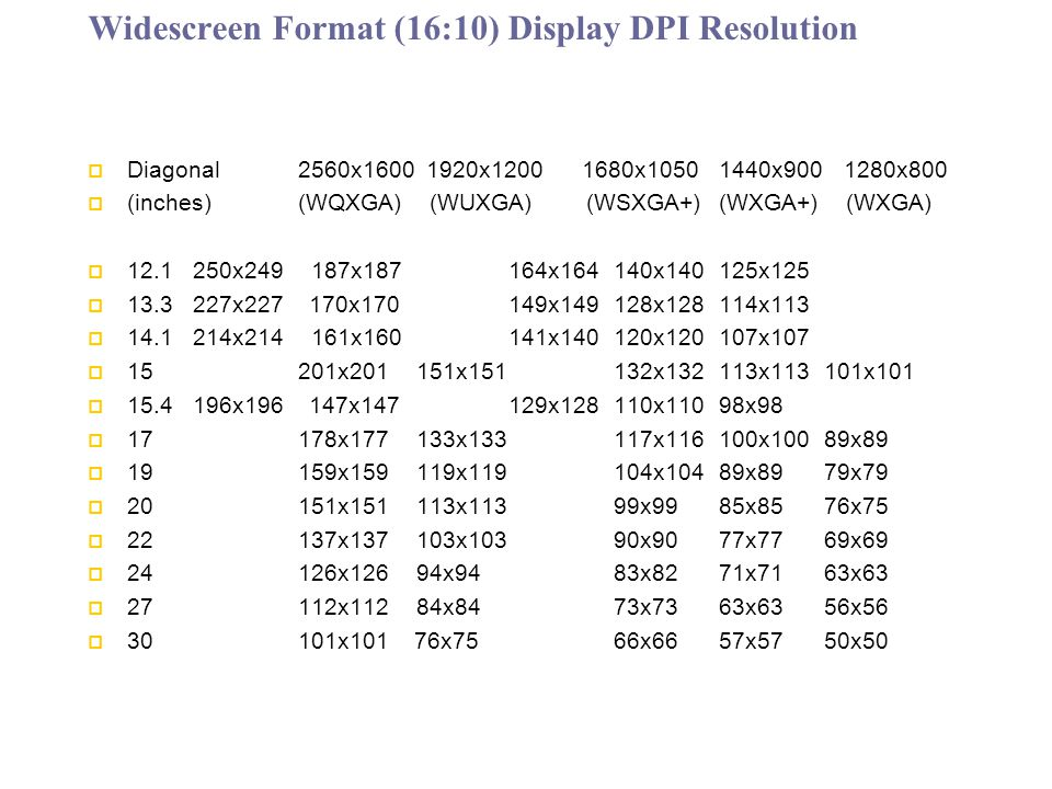 Widescreen Format (16:10) Display DPI Resolution Diagonal2560x1600 1920x1200 1680x10501440x900 1280x800 (inches) (WQXGA) (WUXGA) (WSXGA+) (WXGA+) (WXGA) 12.1 250x249 187x187 164x164 140x140 125x125 13.3 227x227 170x170 149x149 128x128 114x113 14.1 214x214 161x160 141x140 120x120 107x107 15 201x201 151x151 132x132 113x113 101x101 15.4 196x196 147x147 129x128 110x110 98x98 17 178x177 133x133 117x116 100x100 89x89 19 159x159 119x119 104x104 89x89 79x79 20 151x151 113x113 99x99 85x85 76x75 22 137x137 103x103 90x90 77x77 69x69 24 126x126 94x94 83x82 71x71 63x63 27 112x112 84x84 73x73 63x63 56x56 30 101x101 76x75 66x66 57x57 50x50