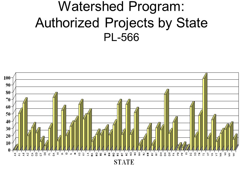 Watershed Program: Authorized Projects by State PL-566