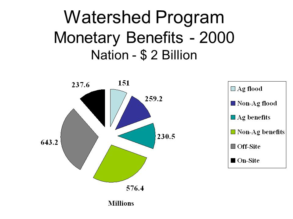 Watershed Program Monetary Benefits - 2000 Nation - $ 2 Billion Millions