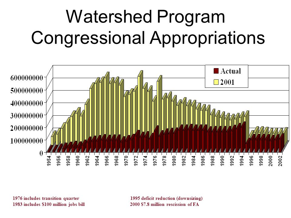 Watershed Program Congressional Appropriations 1976 includes transition quarter 1995 deficit reduction (downsizing) 1983 includes $100 million jobs bill 2000 $7.8 million rescission of FA