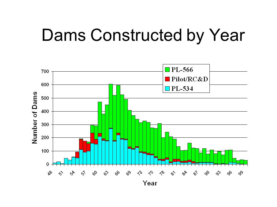Dams Constructed by Year