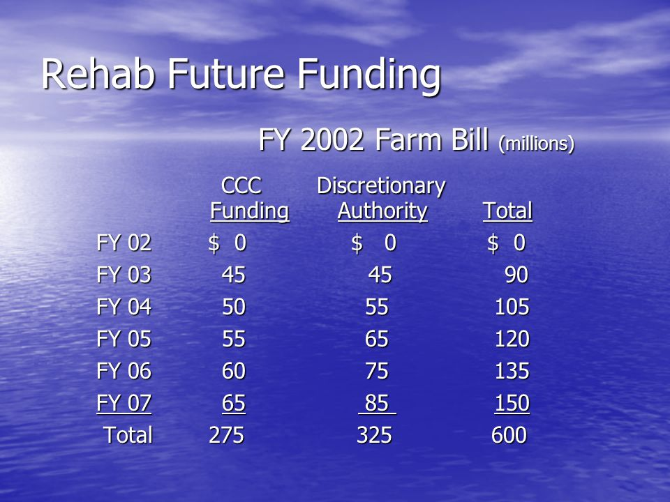 Rehab Future Funding FY 2002 Farm Bill (millions) FY 2002 Farm Bill (millions) CCC Discretionary CCC Discretionary Funding Authority Total Funding Authority Total FY 02 $ 0 $ 0 $ 0 FY 03 45 45 90 FY 04 50 55 105 FY 05 55 65 120 FY 06 60 75 135 FY 07 65 85 150 Total 275 325 600 Total 275 325 600