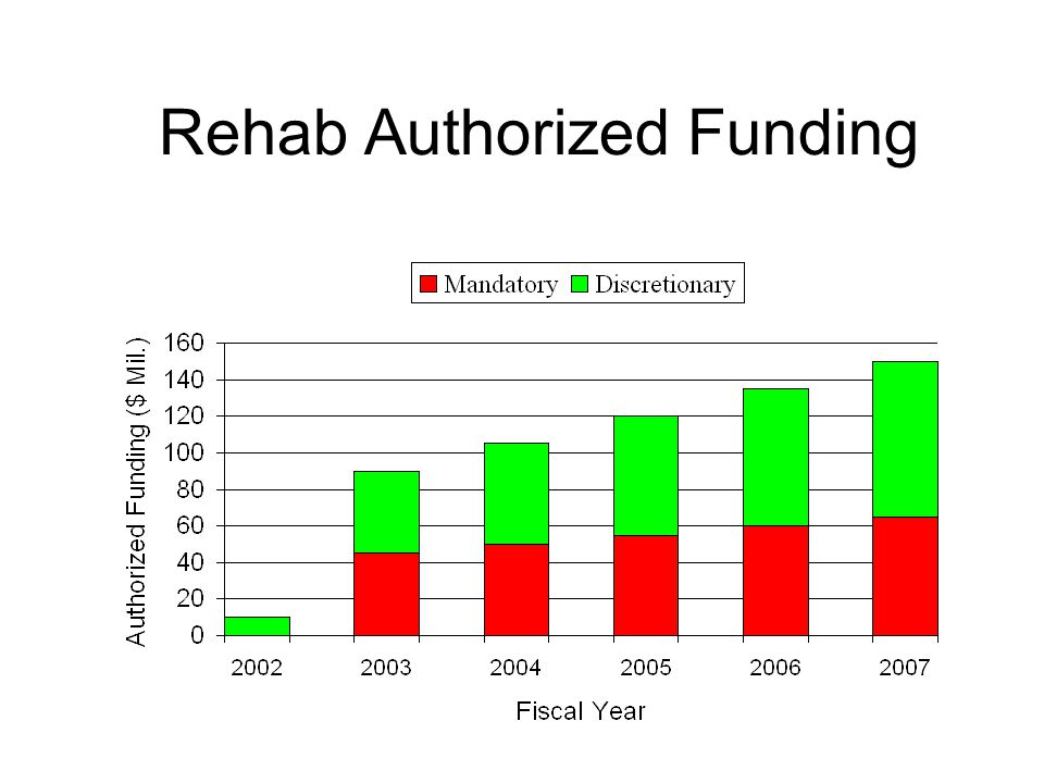 Rehab Authorized Funding