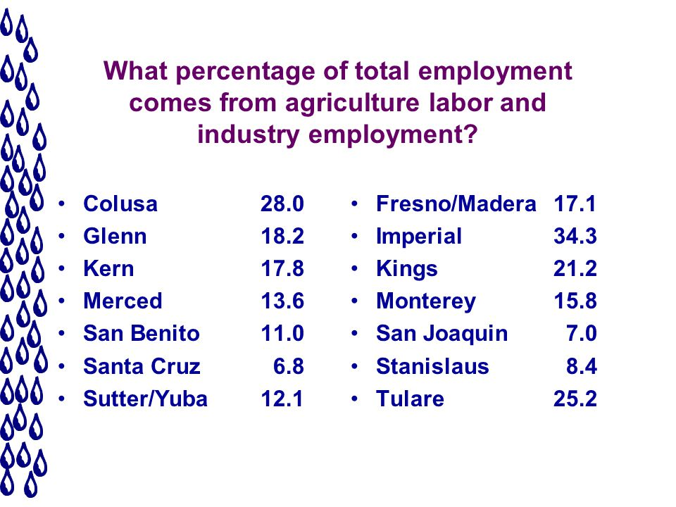 What percentage of total employment comes from agriculture labor and industry employment.