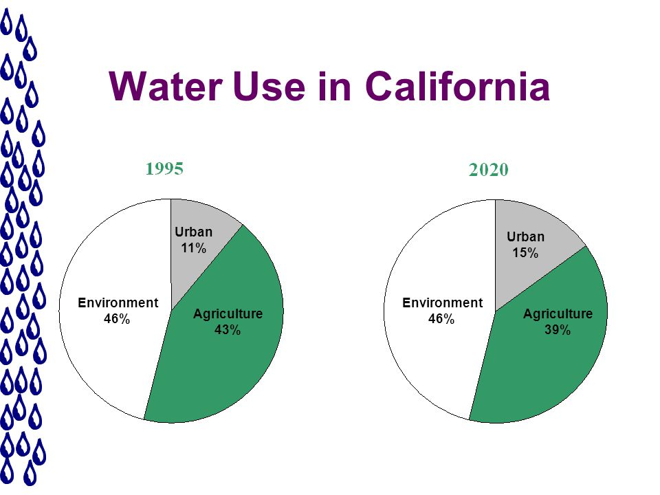 Water Use in California Environment 46% Environment 46% Urban 11% Urban 15% Agriculture 43% Agriculture 39%