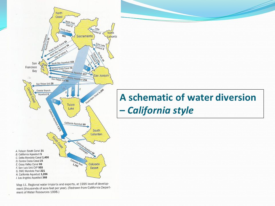 A schematic of water diversion – California style
