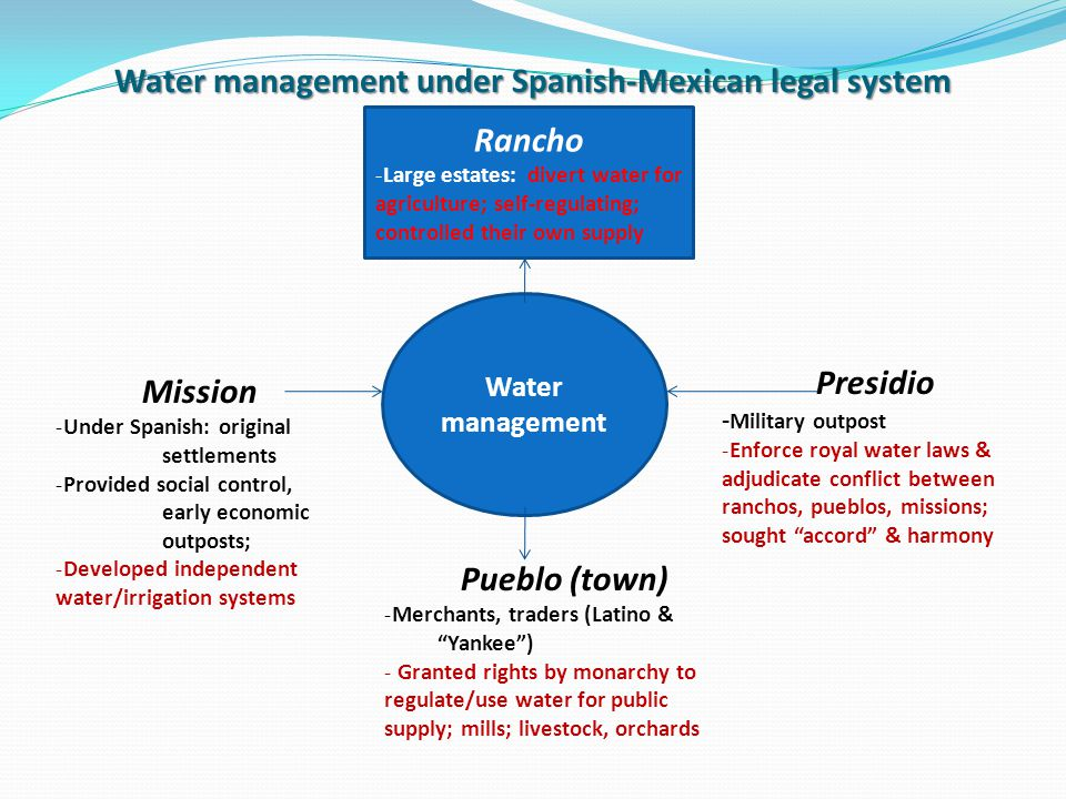 Rancho -Large estates: divert water for agriculture; self-regulating; controlled their own supply Mission -Under Spanish: original settlements -Provided social control, early economic outposts; -Developed independent water/irrigation systems Presidio - Military outpost -Enforce royal water laws & adjudicate conflict between ranchos, pueblos, missions; sought accord & harmony Pueblo (town) -Merchants, traders (Latino & Yankee) - Granted rights by monarchy to regulate/use water for public supply; mills; livestock, orchards Water management Water management under Spanish-Mexican legal system