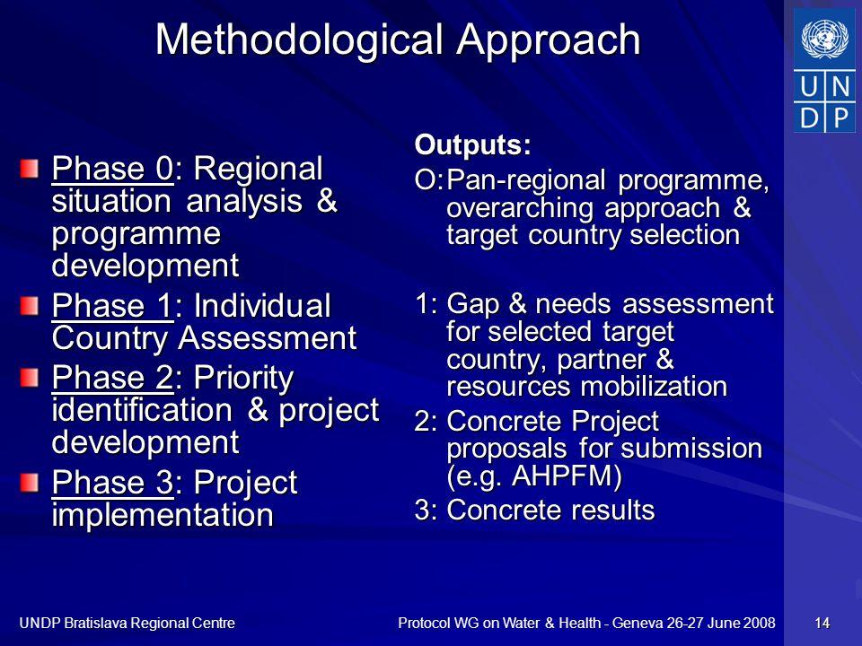 Protocol WG on Water & Health - Geneva 26-27 June 2008 UNDP Bratislava Regional Centre 14 Methodological Approach Phase 0: Regional situation analysis
