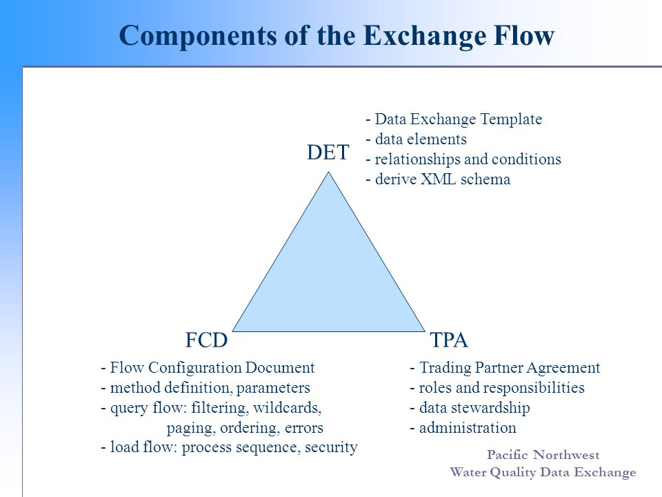 Pacific Northwest Water Quality Data Exchange Components of the Exchange Flow DET FCDTPA - Data Exchange Template - data elements - relationships and conditions - derive XML schema - Trading Partner Agreement - roles and responsibilities - data stewardship - administration - Flow Configuration Document - method definition, parameters - query flow: filtering, wildcards, paging, ordering, errors - load flow: process sequence, security