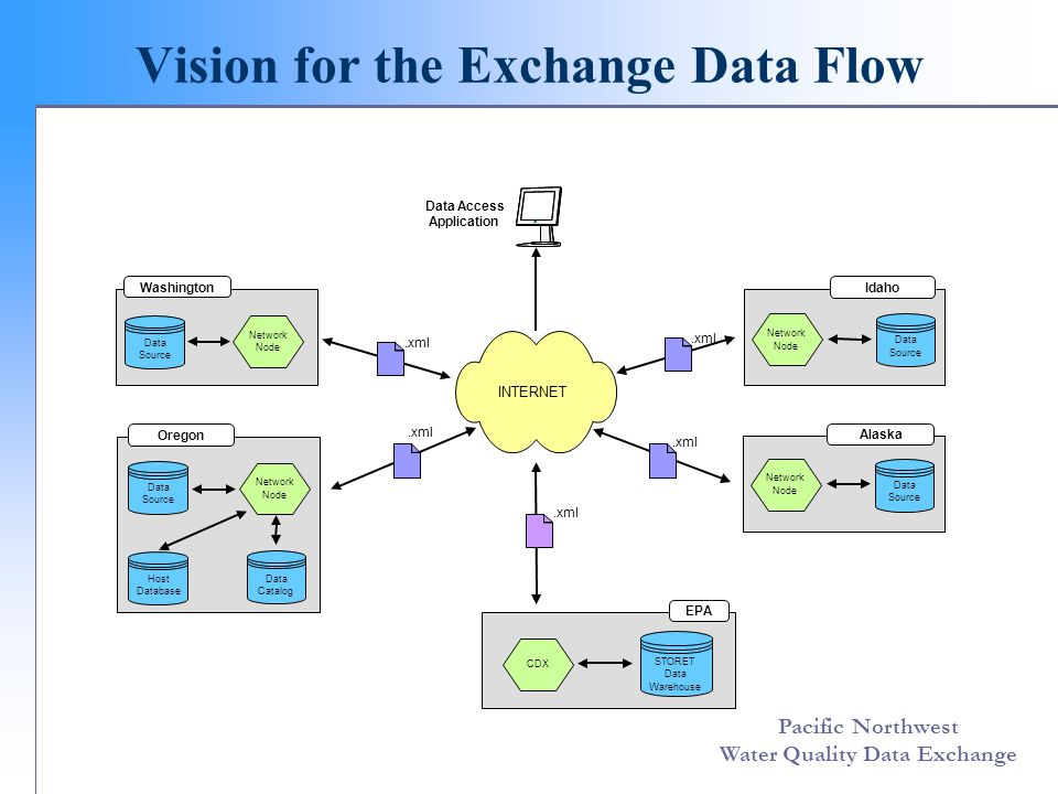 Pacific Northwest Water Quality Data Exchange Components of the Exchange Flow DET FCDTPA - Data Exchange Template - data elements - relationships and conditions - derive XML schema