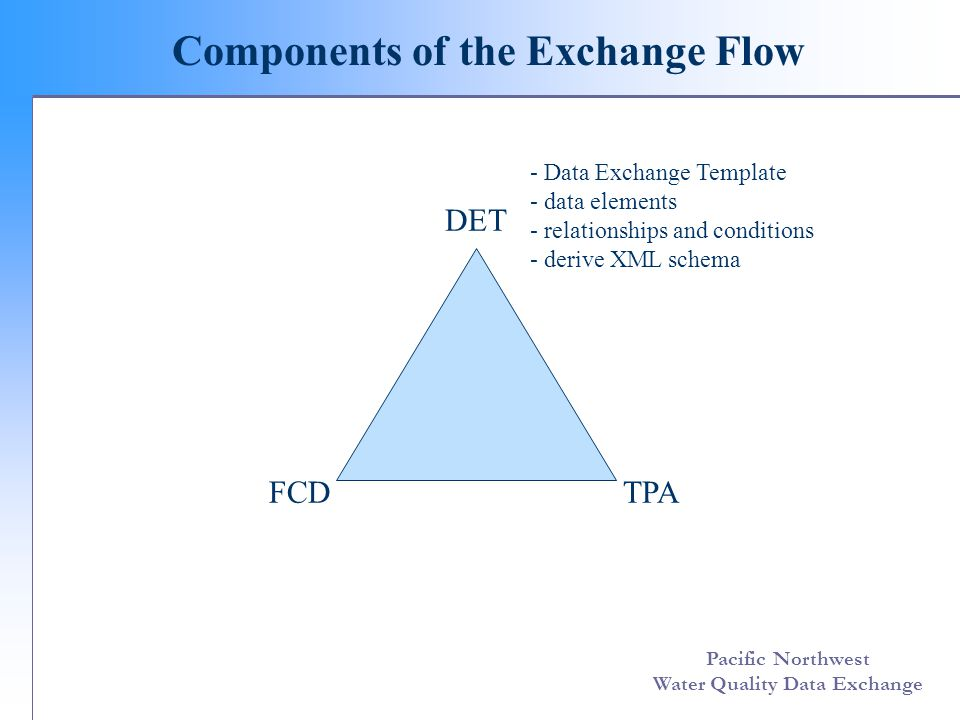 Pacific Northwest Water Quality Data Exchange Components of the Exchange Flow DET FCDTPA - Data Exchange Template - data elements - relationships and