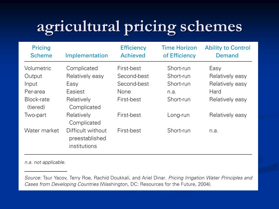 agricultural pricing schemes