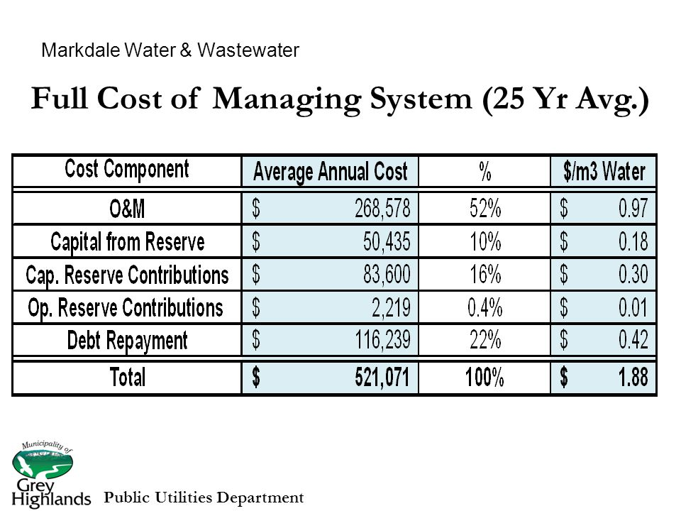 Markdale Water & Wastewater Full Cost of Managing System (25 Yr Avg.) Public Utilities Department