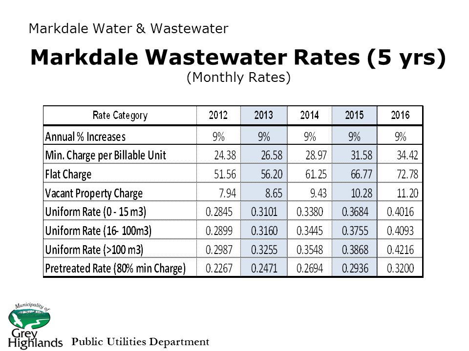 Markdale Wastewater Rates (5 yrs) (Monthly Rates) Public Utilities Department Markdale Water & Wastewater