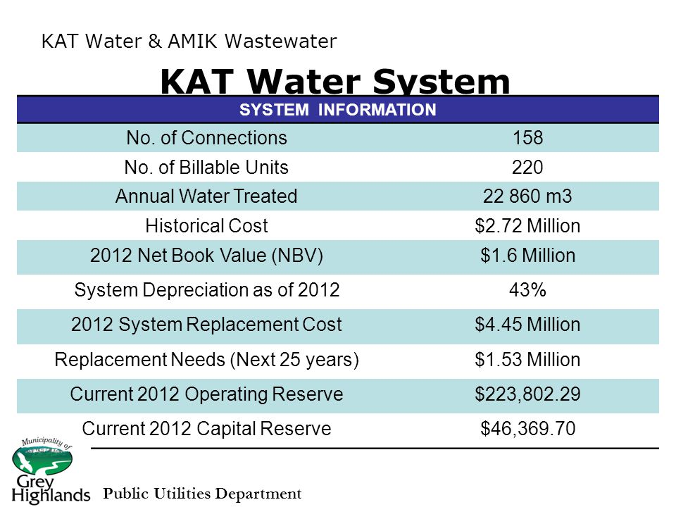 KAT Water System SYSTEM INFORMATION No. of Connections158 No.