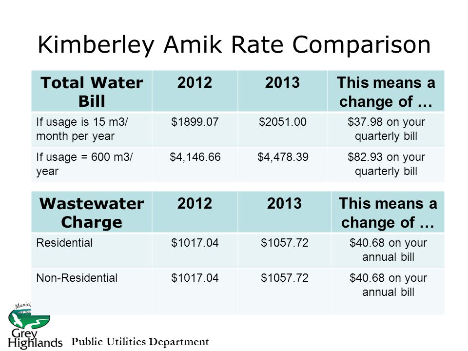 Kimberley Amik Rate Comparison Public Utilities Department Total Water Bill 20122013This means a change of … If usage is 15 m3/ month per year $1899.07$2051.00$37.98 on your quarterly bill If usage = 600 m3/ year $4,146.66$4,478.39$82.93 on your quarterly bill Wastewater Charge 20122013This means a change of … Residential$1017.04$1057.72$40.68 on your annual bill Non-Residential$1017.04$1057.72$40.68 on your annual bill