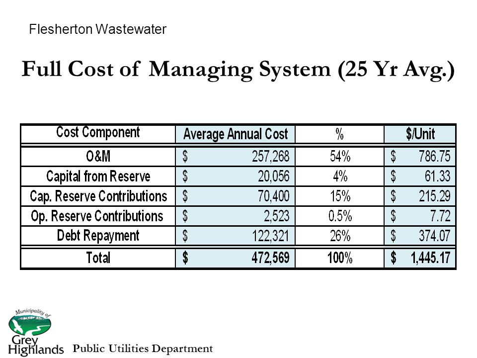 Full Cost of Managing System (25 Yr Avg.) Public Utilities Department