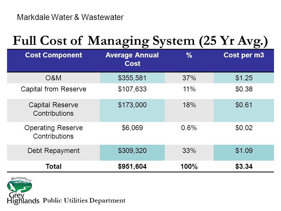 Full Cost of Managing System (25 Yr Avg.) Cost ComponentAverage Annual Cost %Cost per m3 O&M$355,58137%$1.25 Capital from Reserve$107,63311%$0.38 Capital Reserve Contributions $173,00018%$0.61 Operating Reserve Contributions $6,0690.6%$0.02 Debt Repayment$309,32033%$1.09 Total$951,604100%$3.34 Public Utilities Department