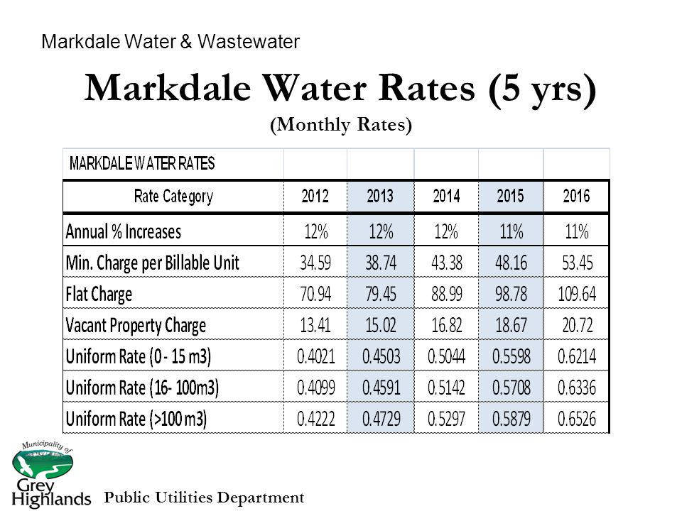 Markdale Water Rates (5 yrs) (Monthly Rates) Public Utilities Department Markdale Water & Wastewater