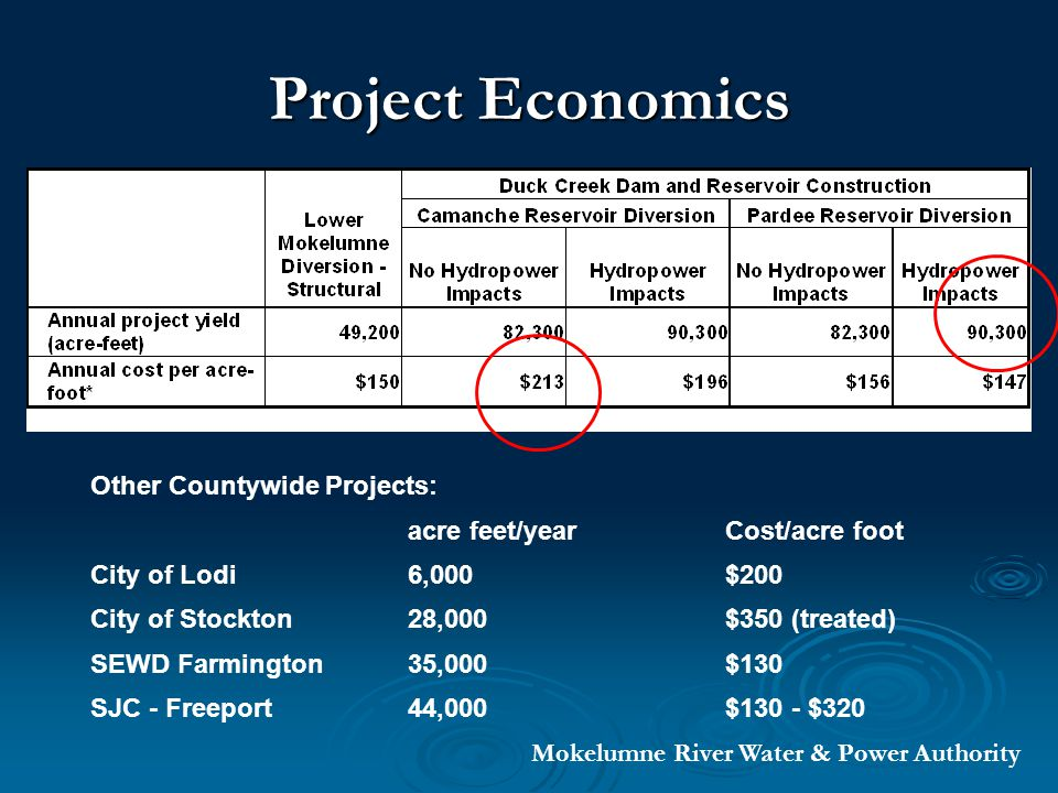 Project Economics Other Countywide Projects: acre feet/year Cost/acre foot City of Lodi 6,000 $200 City of Stockton28,000 $350 (treated) SEWD Farmington35,000 $130 SJC - Freeport44,000 $130 - $320 Mokelumne River Water & Power Authority