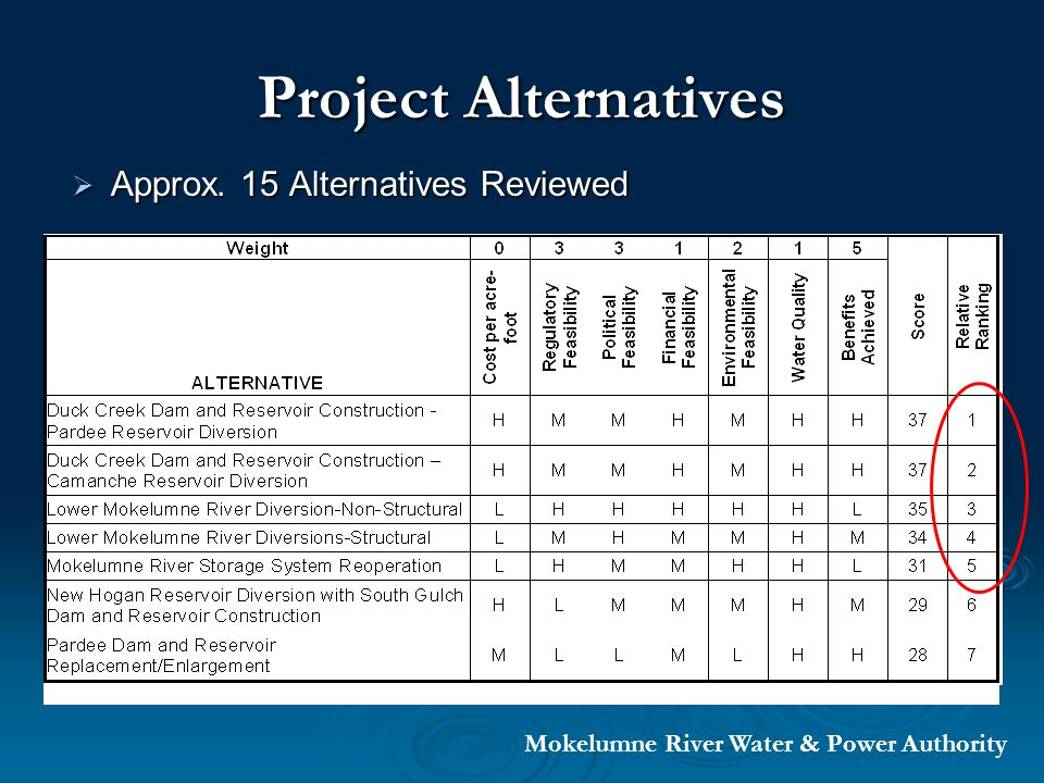Project Alternatives Approx. 15 Alternatives Reviewed Approx.