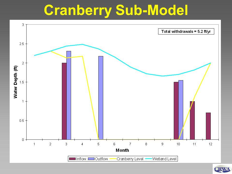 Cranberry Sub-Model