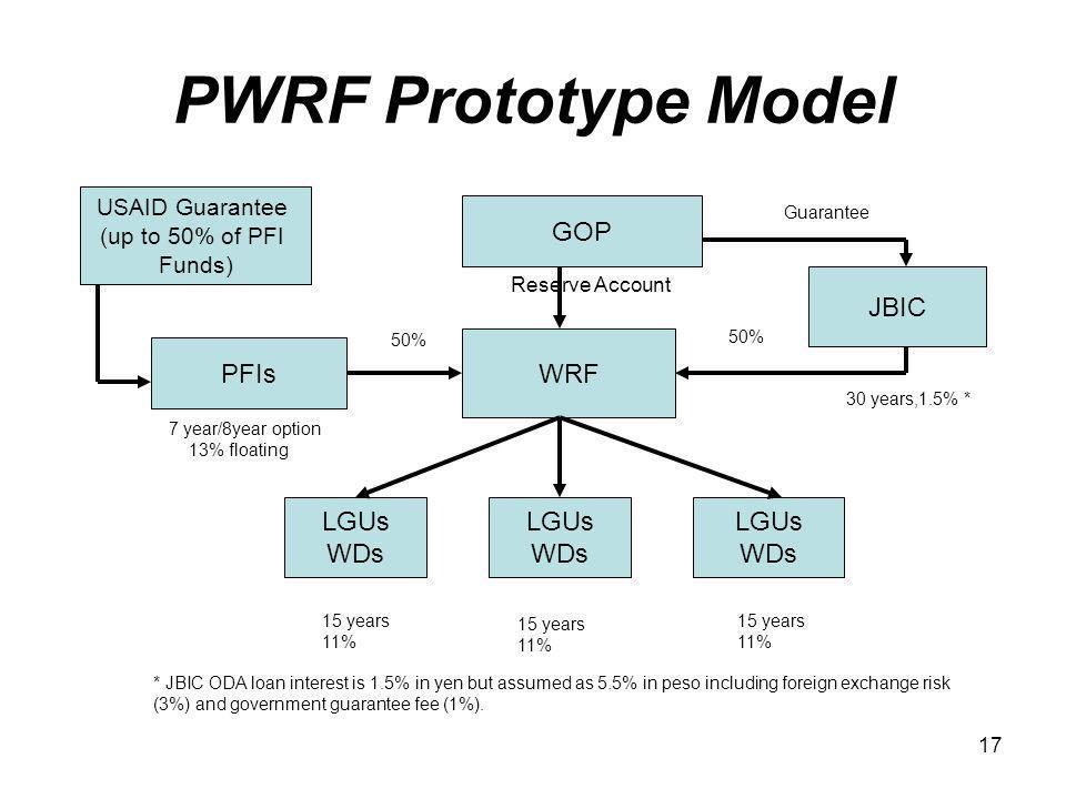 17 PWRF Prototype Model USAID Guarantee (up to 50% of PFI Funds) PFIs WRF GOP JBIC LGUs WDs LGUs WDs LGUs WDs 30 years,1.5% * 7 year/8year option 13%