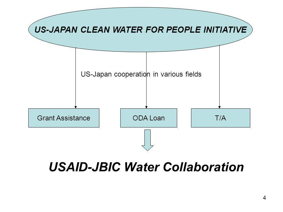 15 Future Water Financing System Creditworthy WSPs Semi-Creditworthy WSPs Pre-Creditworthy WSPs Non-Creditworthy WSPs WRF GFIs DILG/GOP Private Funds ODA/GOP Catalytic Assistance Role T/A facilities must be incorporated WRF