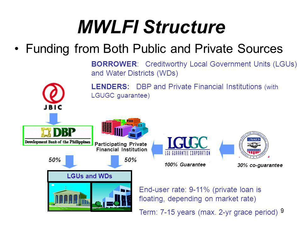 9 MWLFI Structure Funding from Both Public and Private Sources Participating Private Financial Institution 100% Guarantee LGUs and WDs 50% 30% co-guarantee BORROWER: Creditworthy Local Government Units (LGUs) and Water Districts (WDs) LENDERS: DBP and Private Financial Institutions (with LGUGC guarantee) End-user rate: 9-11% (private loan is floating, depending on market rate) Term: 7-15 years (max.