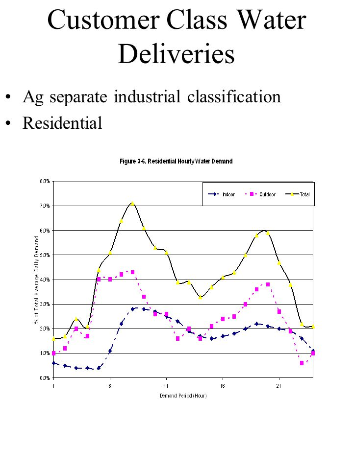 Customer Class Water Deliveries Ag separate industrial classification Residential
