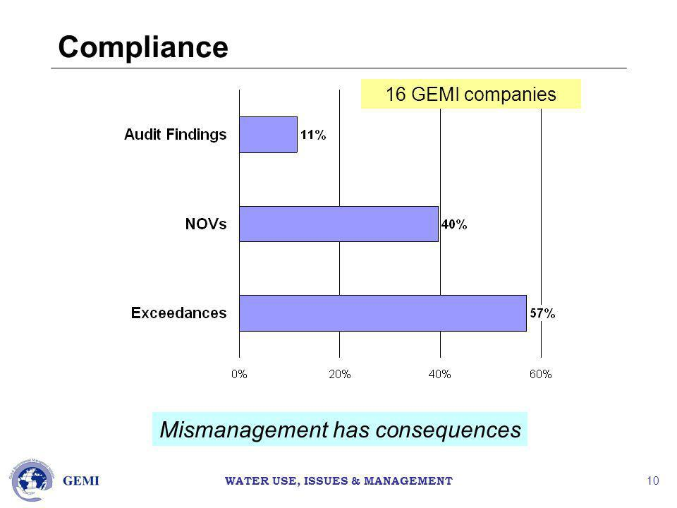 WATER USE, ISSUES & MANAGEMENT 10 Compliance 16 GEMI companies Mismanagement has consequences