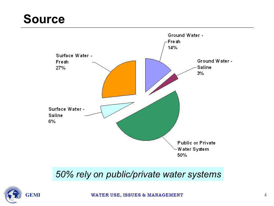 WATER USE, ISSUES & MANAGEMENT 4 Source 50% rely on public/private water systems