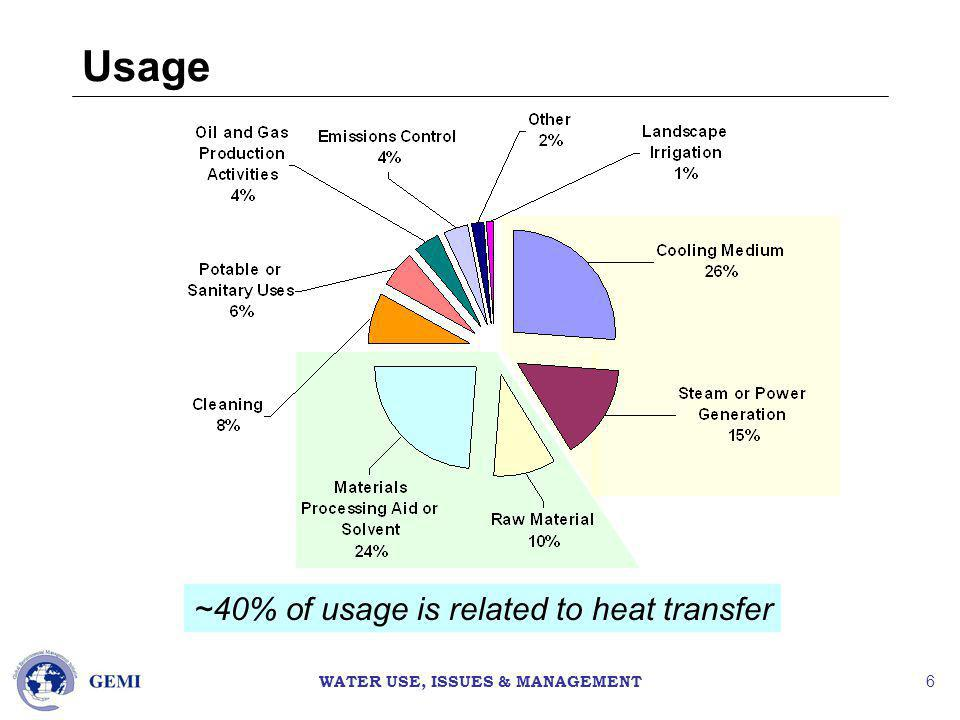 WATER USE, ISSUES & MANAGEMENT 6 Usage ~40% of usage is related to heat transfer