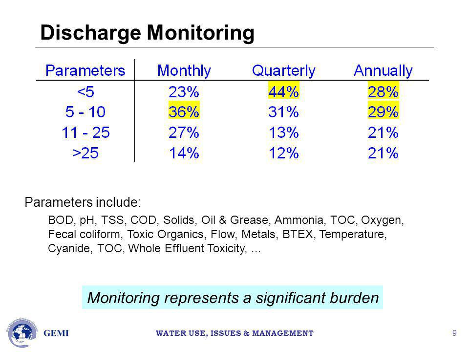 WATER USE, ISSUES & MANAGEMENT 9 Discharge Monitoring Monitoring represents a significant burden Parameters include: BOD, pH, TSS, COD, Solids, Oil & Grease, Ammonia, TOC, Oxygen, Fecal coliform, Toxic Organics, Flow, Metals, BTEX, Temperature, Cyanide, TOC, Whole Effluent Toxicity,...