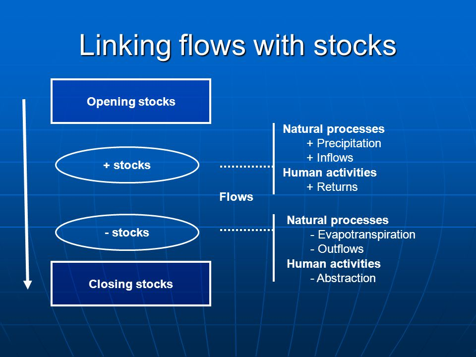 Linking flows with stocks Opening stocks Closing stocks + stocks - stocks Human activities + Returns Flows Natural processes + Precipitation + Inflows Human activities - Abstraction Natural processes - Evapotranspiration - Outflows