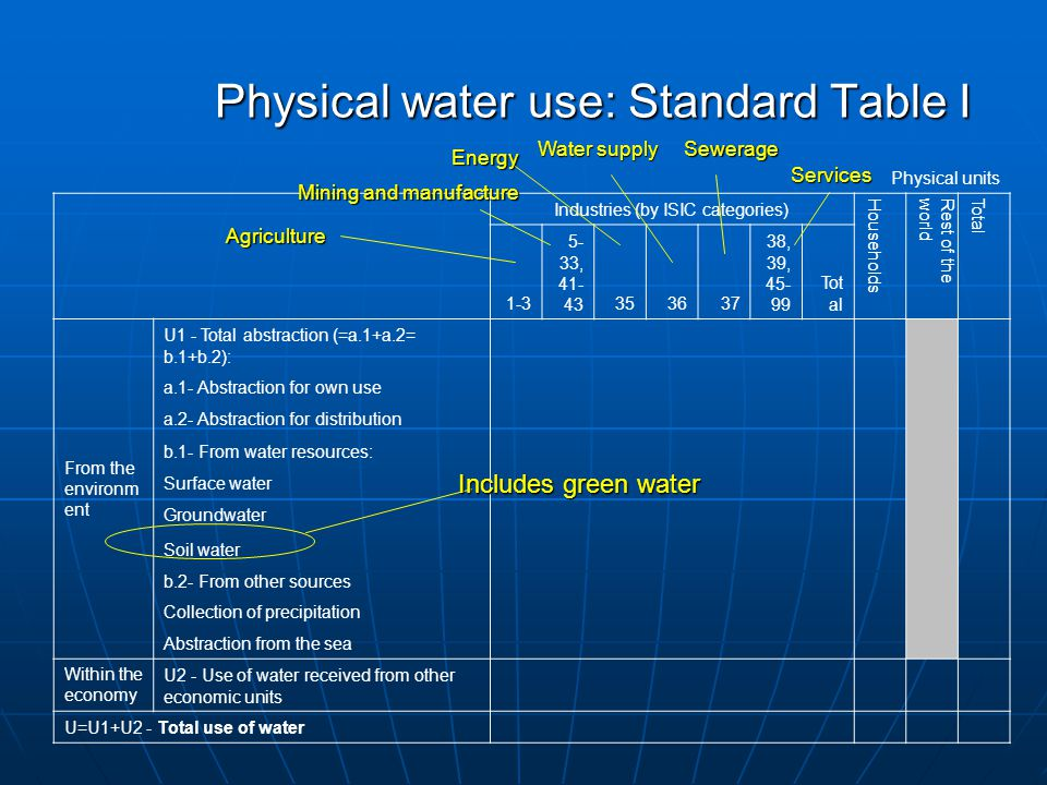 Physical water use: Standard Table I Physical units Industries (by ISIC categories) Households Rest of theworld Total 1-3 5- 33, 41- 43353637 38, 39, 45- 99 Tot al From the environm ent U1 - Total abstraction (=a.1+a.2= b.1+b.2): a.1- Abstraction for own use a.2- Abstraction for distribution b.1- From water resources: Surface water Groundwater Soil water b.2- From other sources Collection of precipitation Abstraction from the sea Within the economy U2 - Use of water received from other economic units U=U1+U2 - Total use of water Includes green water Agriculture Services Water supply Energy Mining and manufacture Sewerage