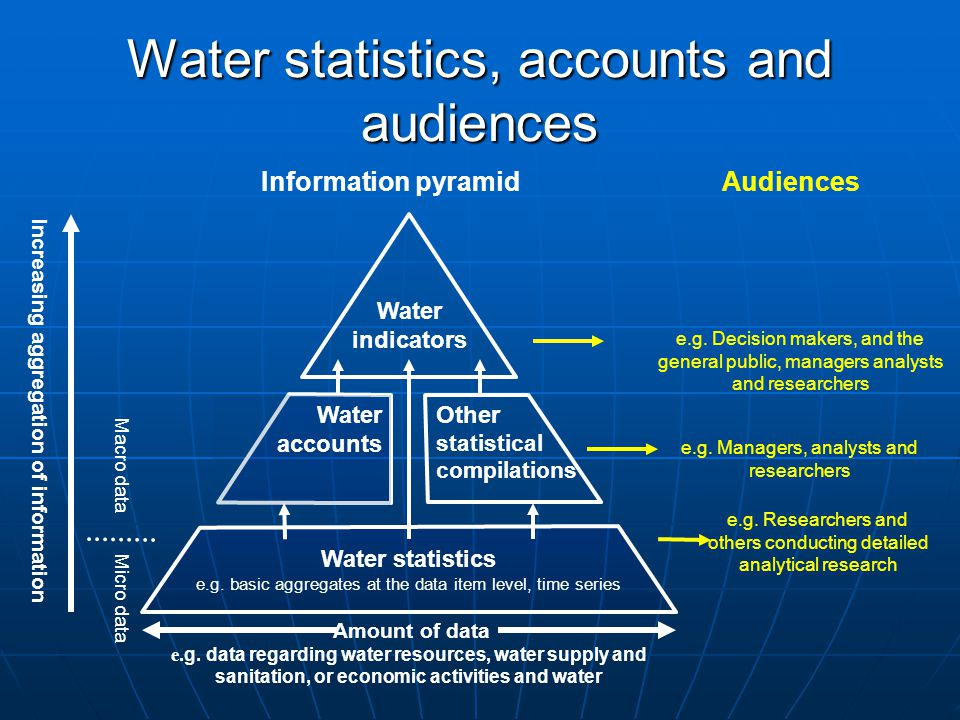 Water statistics, accounts and audiences Amount of data e.g.