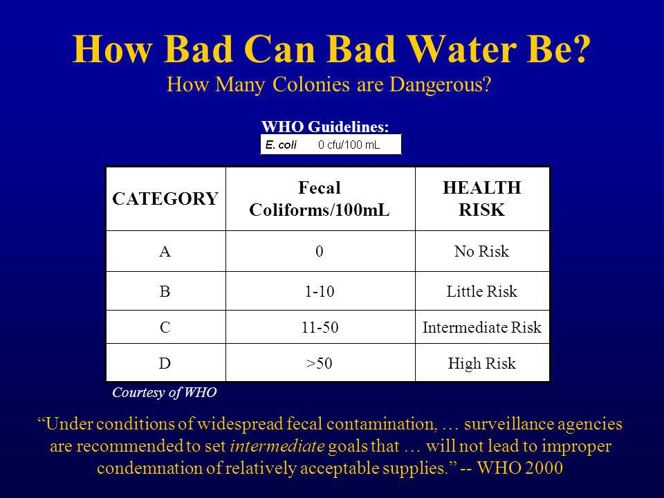 How Bad Can Bad Water Be.