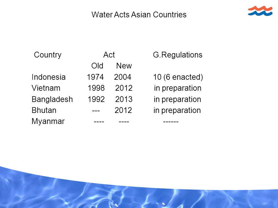 Water Acts Asian Countries Country Act G.Regulations Old New Indonesia 1974 2004 10 (6 enacted) Vietnam 1998 2012 in preparation Bangladesh 1992 2013 in preparation Bhutan --- 2012 in preparation Myanmar ---- ---- ------