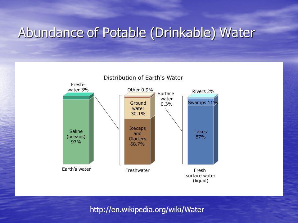 Abundance of Potable (Drinkable) Water http://en.wikipedia.org/wiki/Water