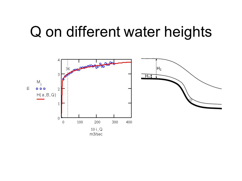 Q on different water heights