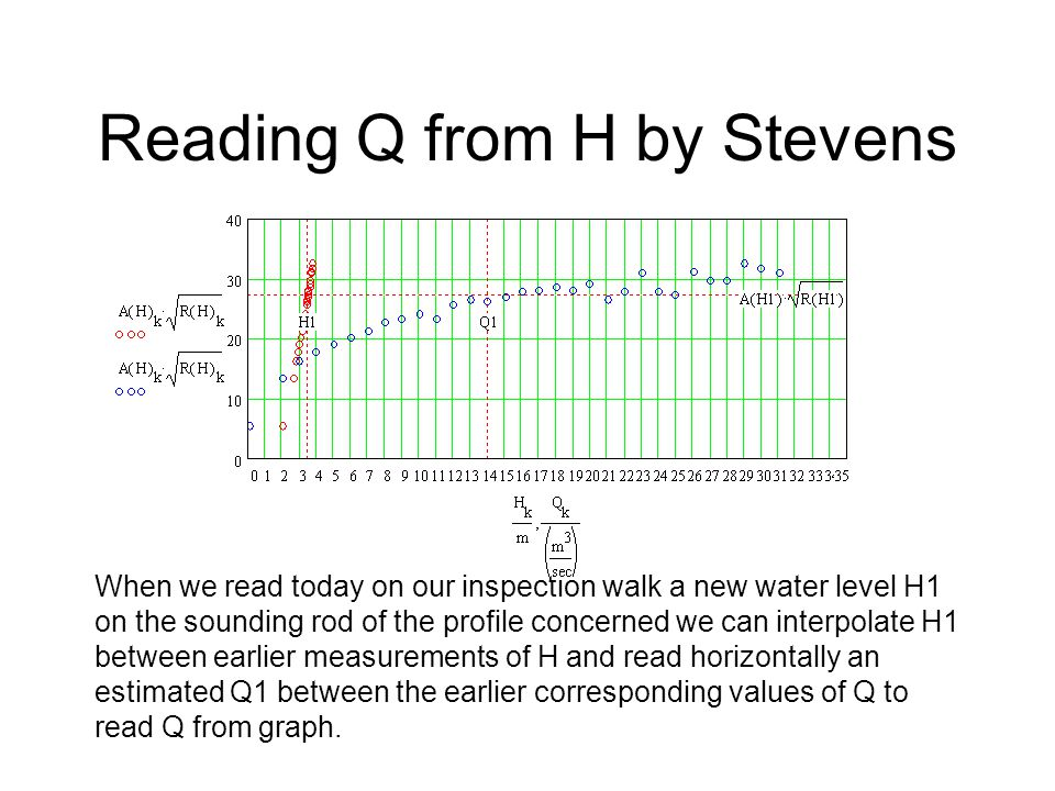 Reading Q from H by Stevens When we read today on our inspection walk a new water level H1 on the sounding rod of the profile concerned we can interpolate H1 between earlier measurements of H and read horizontally an estimated Q1 between the earlier corresponding values of Q to read Q from graph.