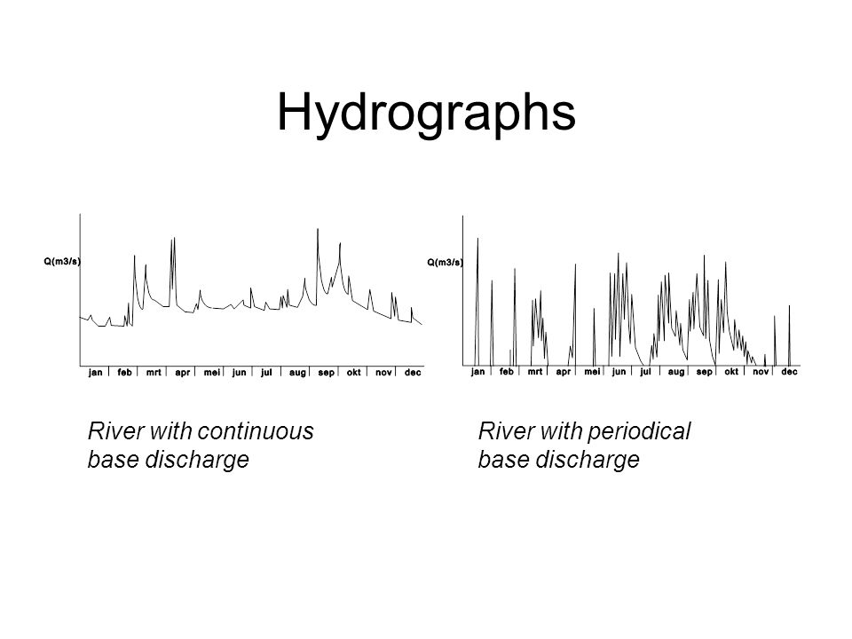Hydrographs River with continuous base discharge River with periodical base discharge