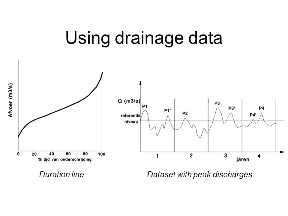 Using drainage data Duration lineDataset with peak discharges